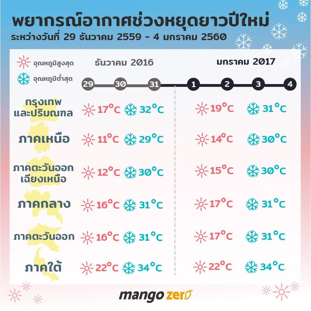 7 days forecast thailand mango zero