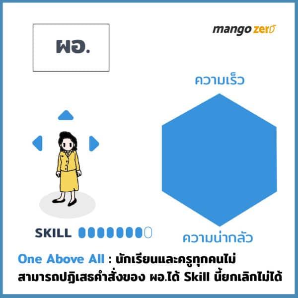 director-skill