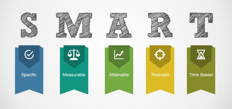 เป้าหมายตามหลัก Smart Goal คือต้องชัดเจน วัดผลได้ บรรลุผลได้จริง อยู่บนพื้นฐานความเป็นจริง มีกำหนดเวลา