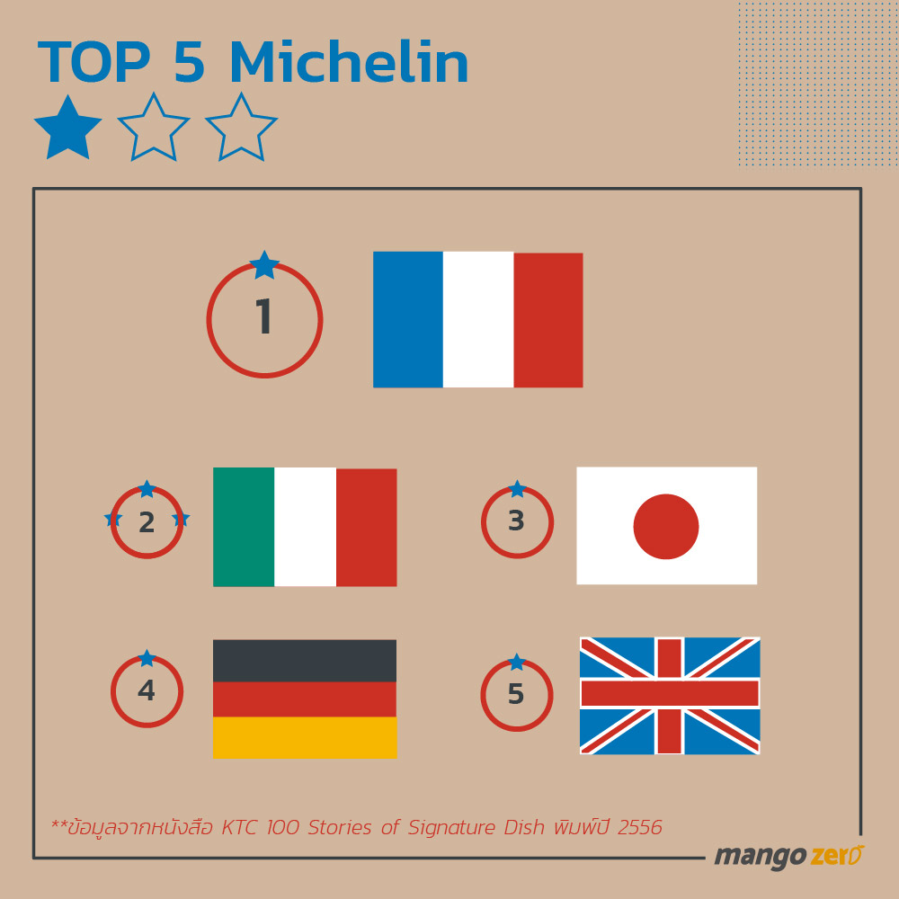10-things-about-michelin-star-5