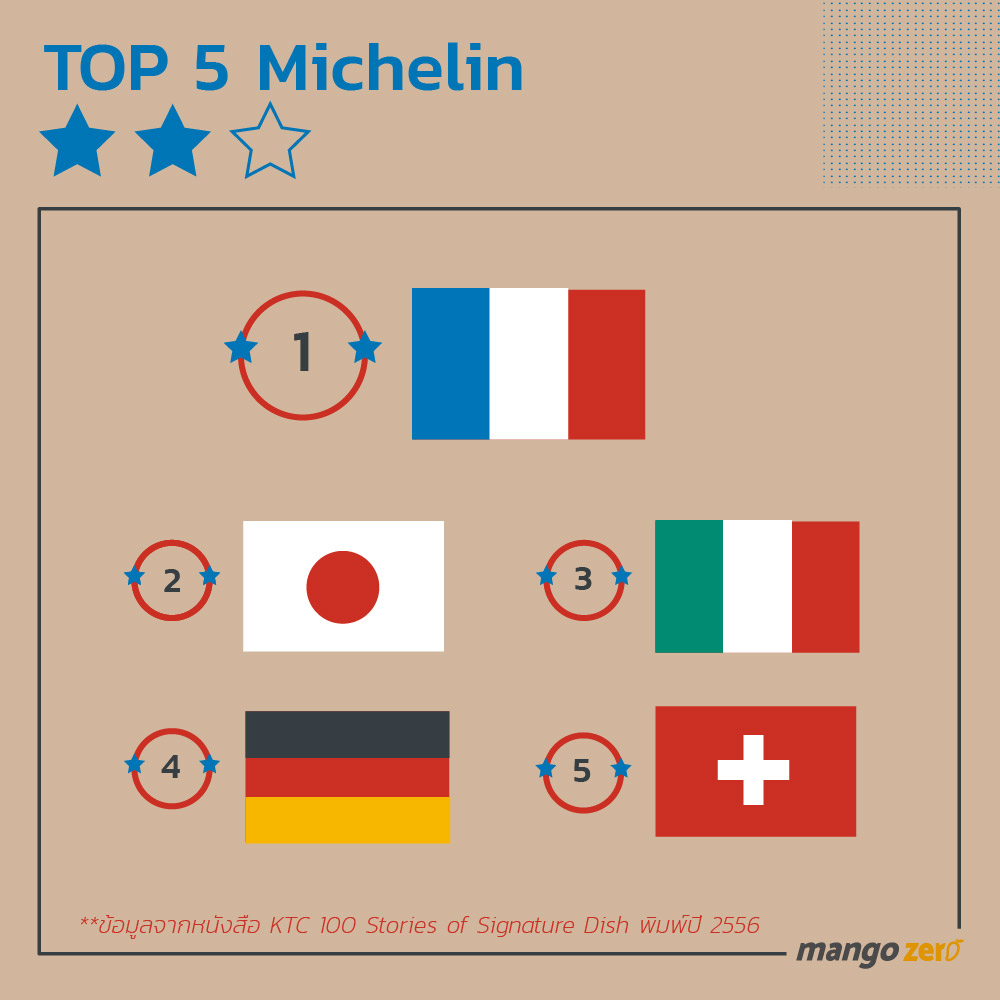 10-things-about-michelin-star-6