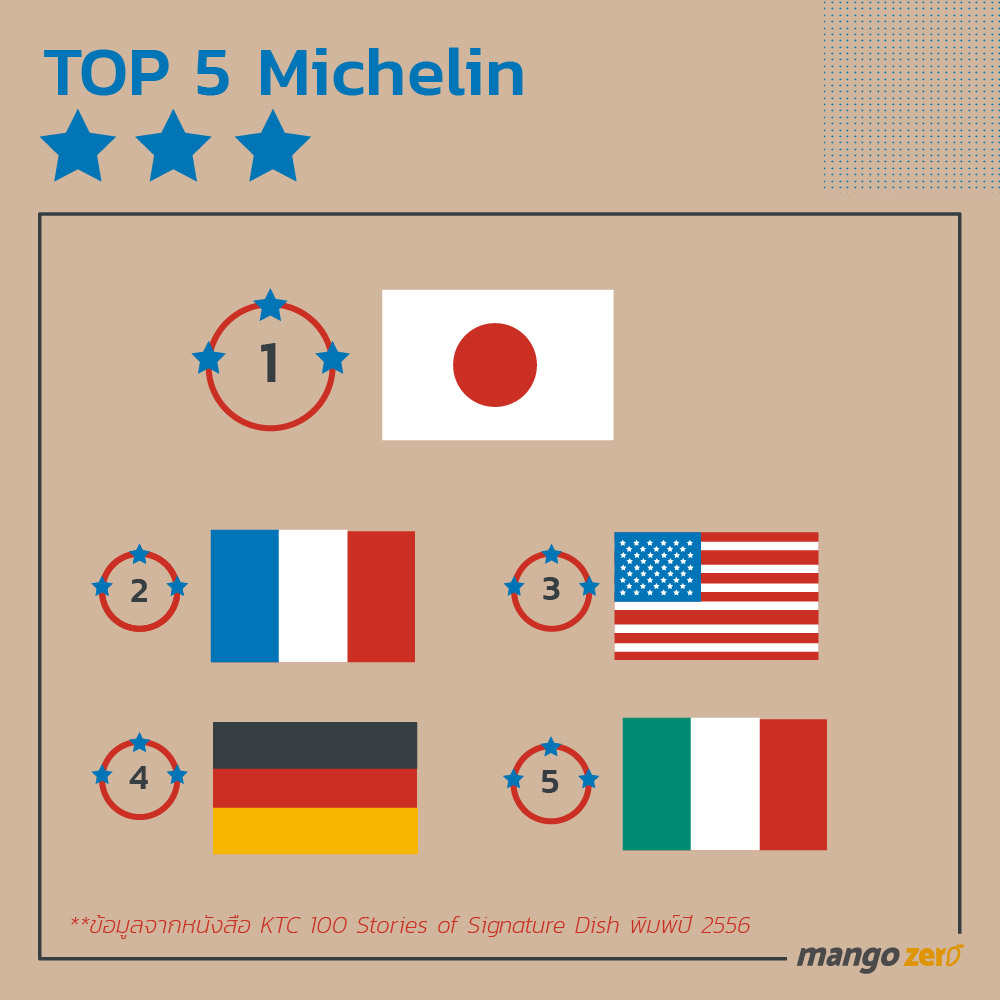 10-things-about-michelin-star-7