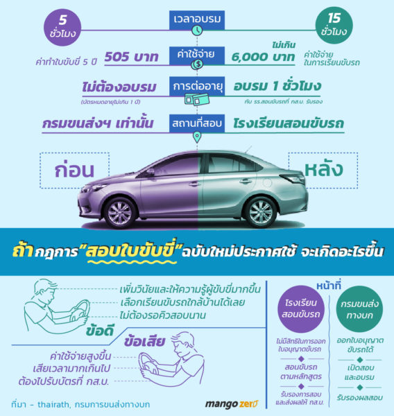 driver-license-test