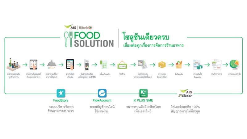 Food-Solution-Service-Flow-new