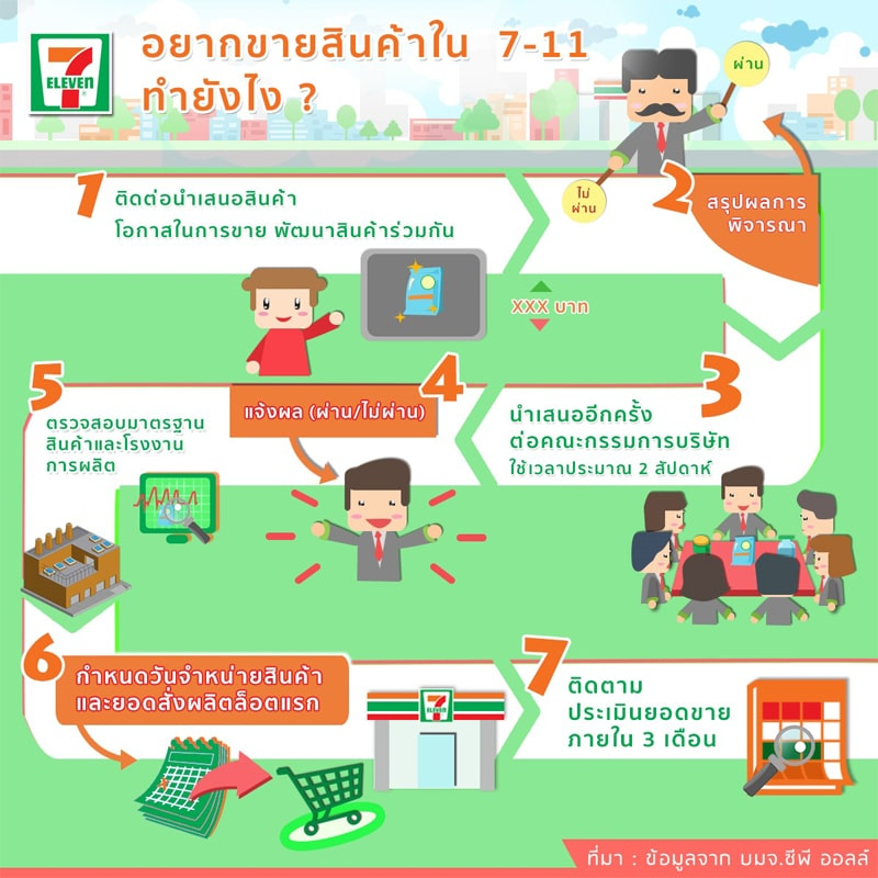 how-to-selling-in-7-11-for-sme-thai-5