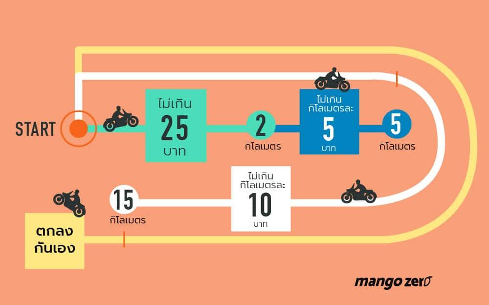 price-rates-for-public-motorbike-02