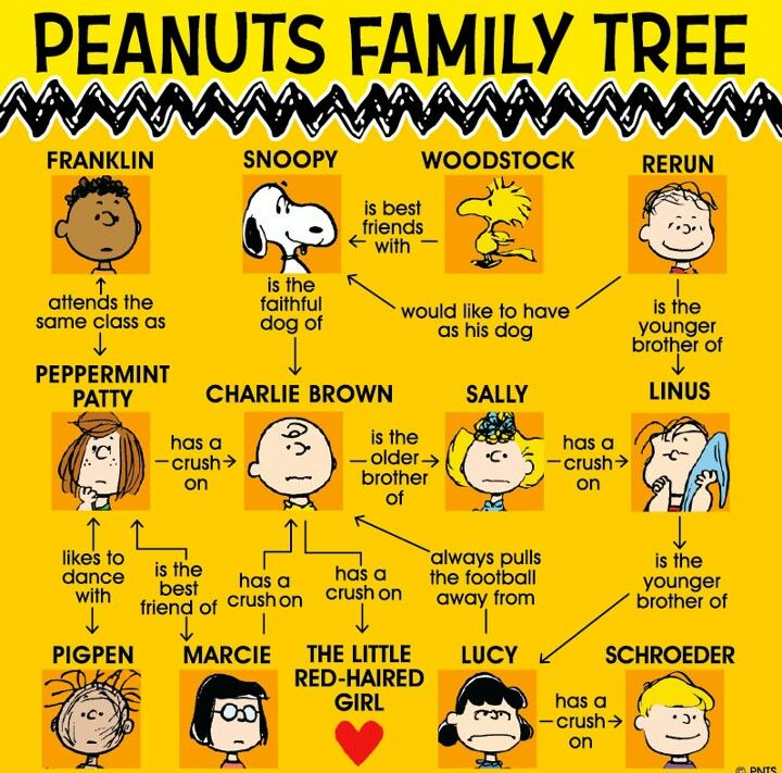 things-to-know-about-peanuts-cartoon-7