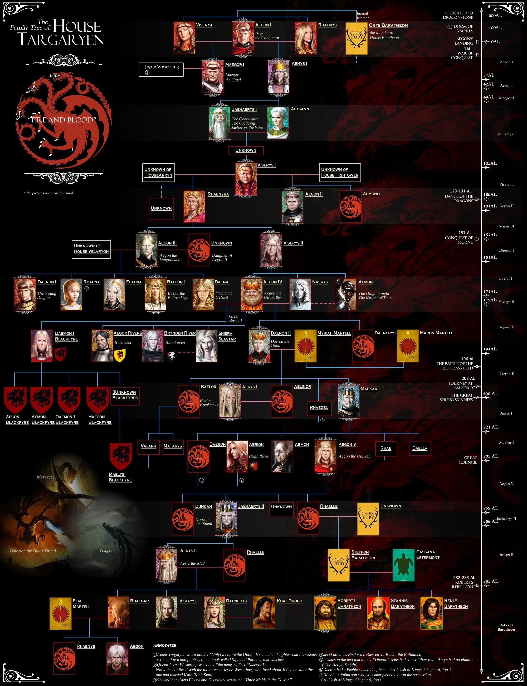 House_Targaryen_Family_tree
