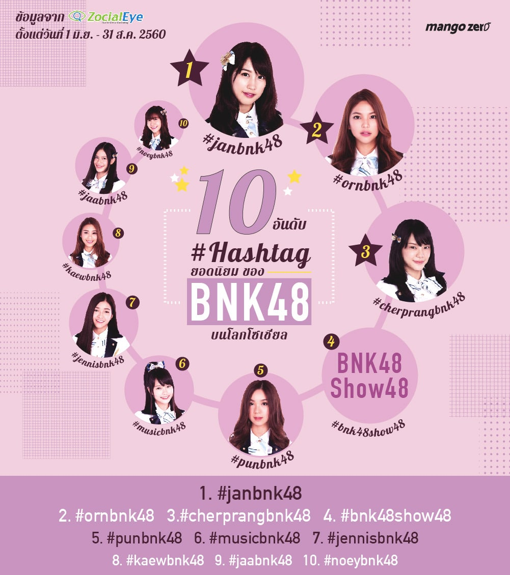 10-bnk48-hashtag-most-hit13
