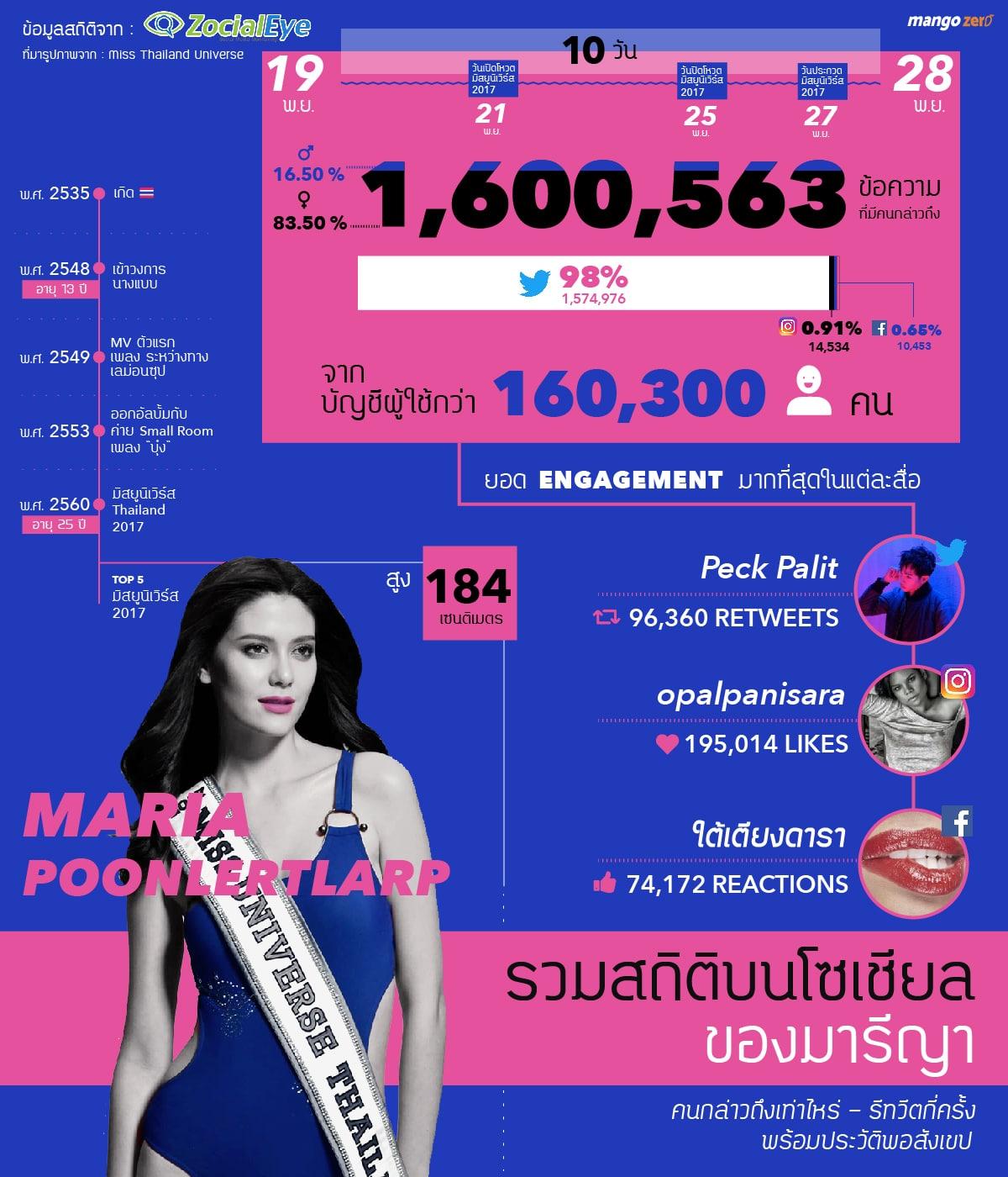 maria-poonlert-miss-universe-thailand