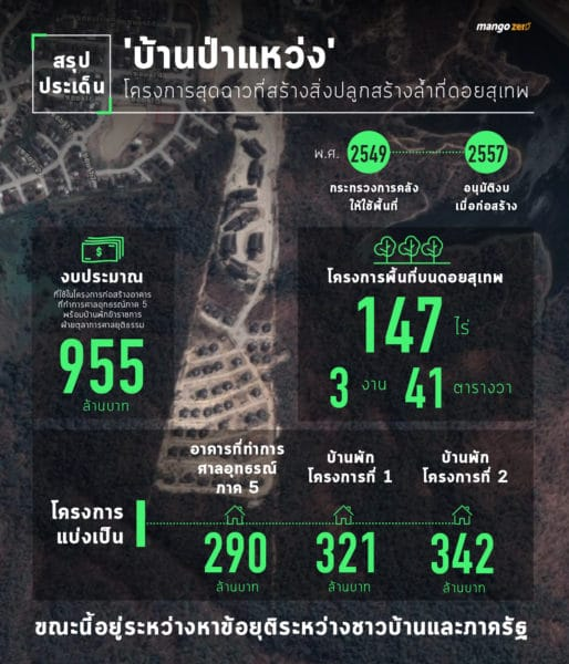 summary-doi-suthep-clear-cutting-project-info