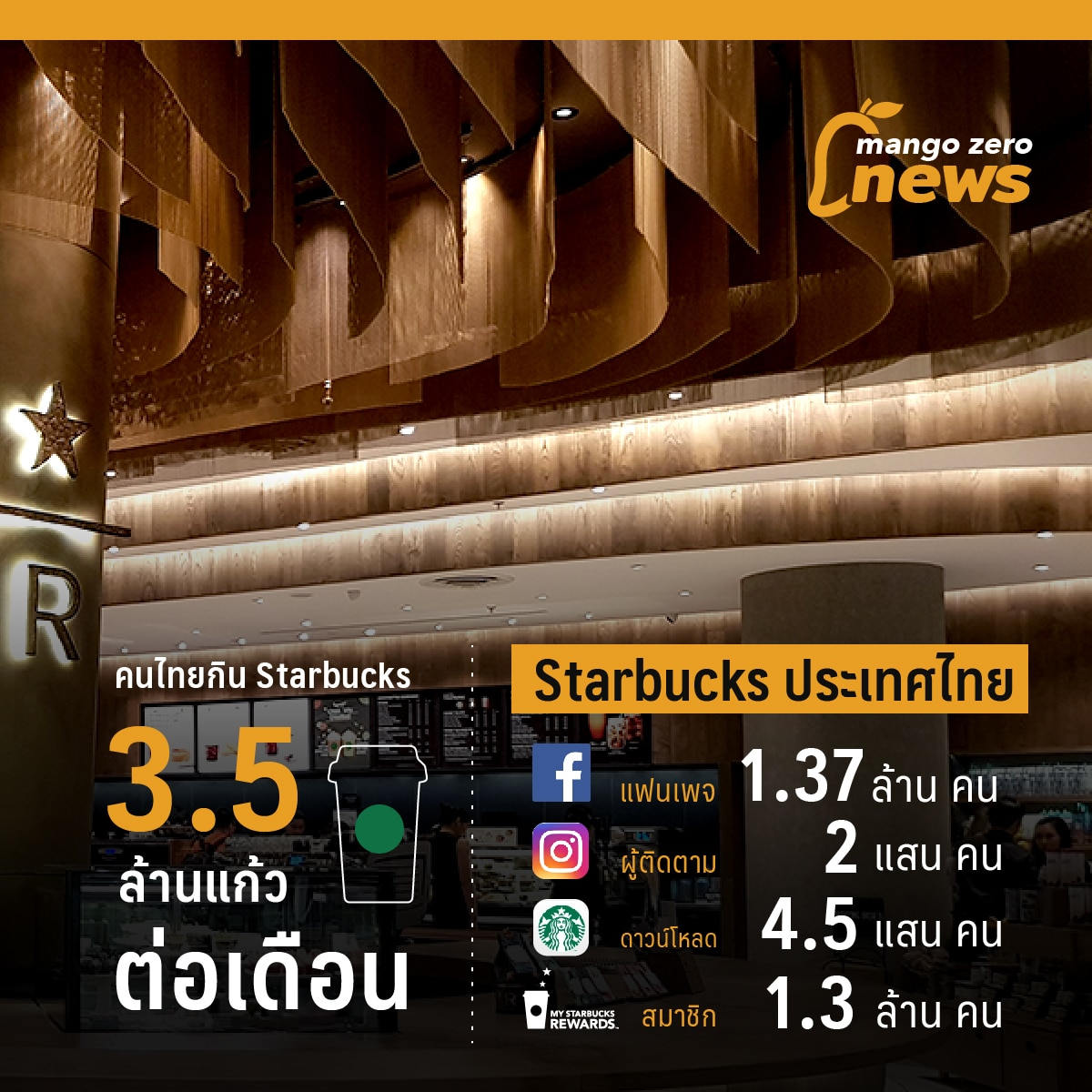 starbucks-20th-anniver-thailand-03