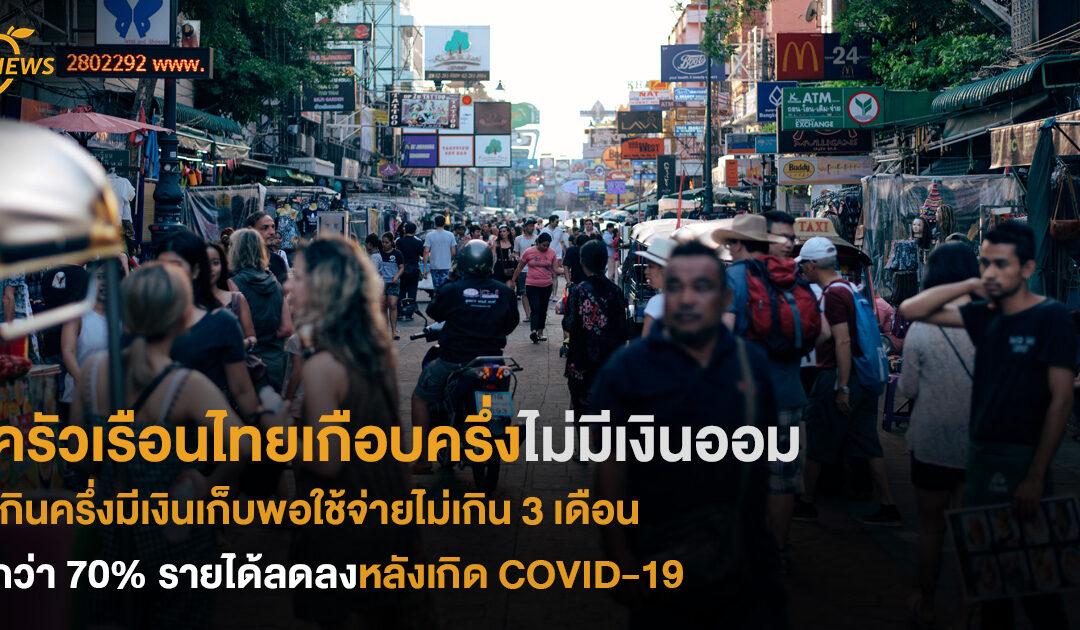 ครัวเรือนไทยเกือบครึ่งไม่มีเงินออม  เกินครึ่งมีเงินเก็บพอใช้จ่ายไม่เกิน 3 เดือน กว่า 70% รายได้ลดลงหลังเกิด COVID-19