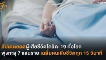 อัปเดตยอดผู้เสียชีวิตโควิด-19 ทั่วโลก พุ่งทะลุ 7 แสนราย เฉลี่ยคนเสียชีวิตทุก 15 วินาที