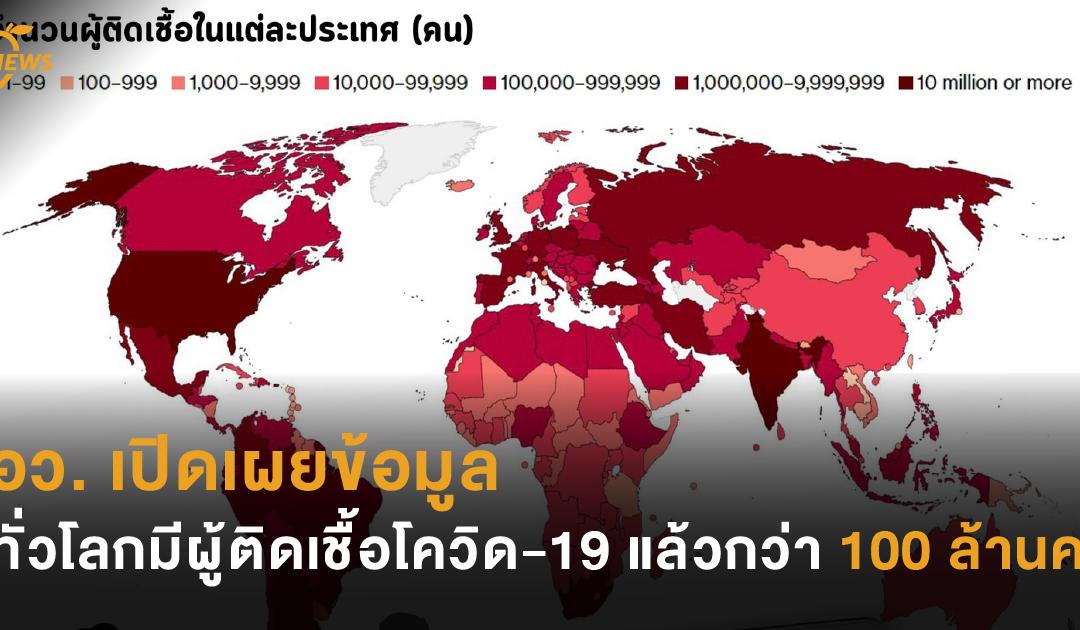 อว. เปิดเผยข้อมูล ทั่วโลกมีผู้ติดเชื้อโควิด-19 แล้วกว่า 100 ล้านคน