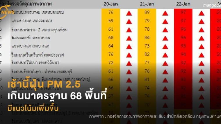 เช้านี้ฝุ่น PM 2.5 เป็นสีแดง เกินมาตรฐาน 68 พื้นที่  มีแนวโน้มเพิ่มขึ้น