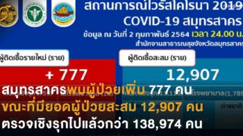 สมุทรสาครพบผู้ป่วยเพิ่ม 777 คน ขณะที่มียอดผู้ป่วยสะสม 12,907 คน ตรวจเชิงรุกไปแล้วกว่า 138,974 คน