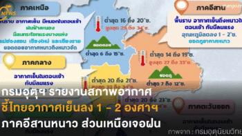 กรมอุตุฯ รายงานสภาพอากาศ ชี้ไทยอากาศเย็นลง 1 – 2 องศาฯ ภาคอีสานหนาว ส่วนเหนือเจอฝน