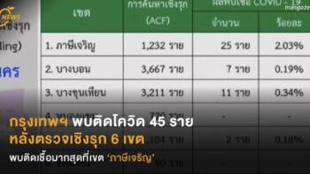 กรุงเทพฯ พบติดโควิด 45 ราย  หลังตรวจเชิงรุก 6 เขต  พบติดเชื้อมากสุดที่เขต 'ภาษีเจริญ'